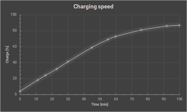 Charging speed