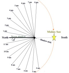 sundial north mod [ 776 x 1105 Pixel ]