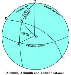 in the diagram above the celestial sphere is drawn in the plane of the observer s meridian with the observer s zenith z at the top  [ 1018 x 1124 Pixel ]