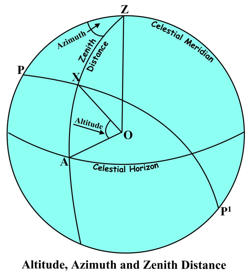 medium resolution of in the diagram above the celestial sphere is drawn in the plane of the observer s meridian with the observer s zenith z at the top