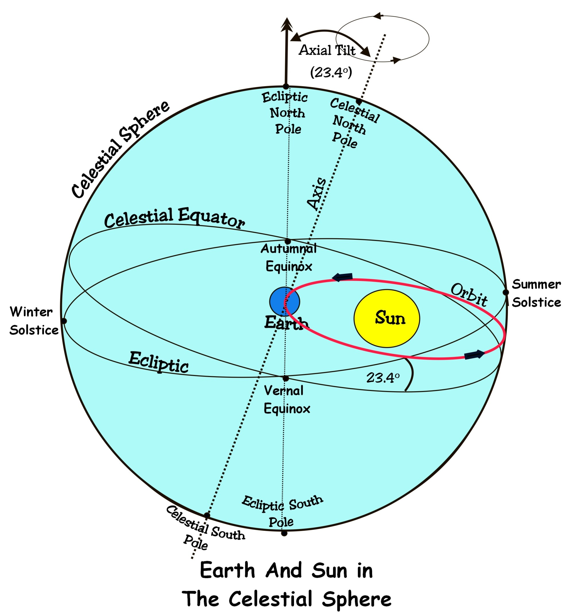 hight resolution of earth and sun in the sphere