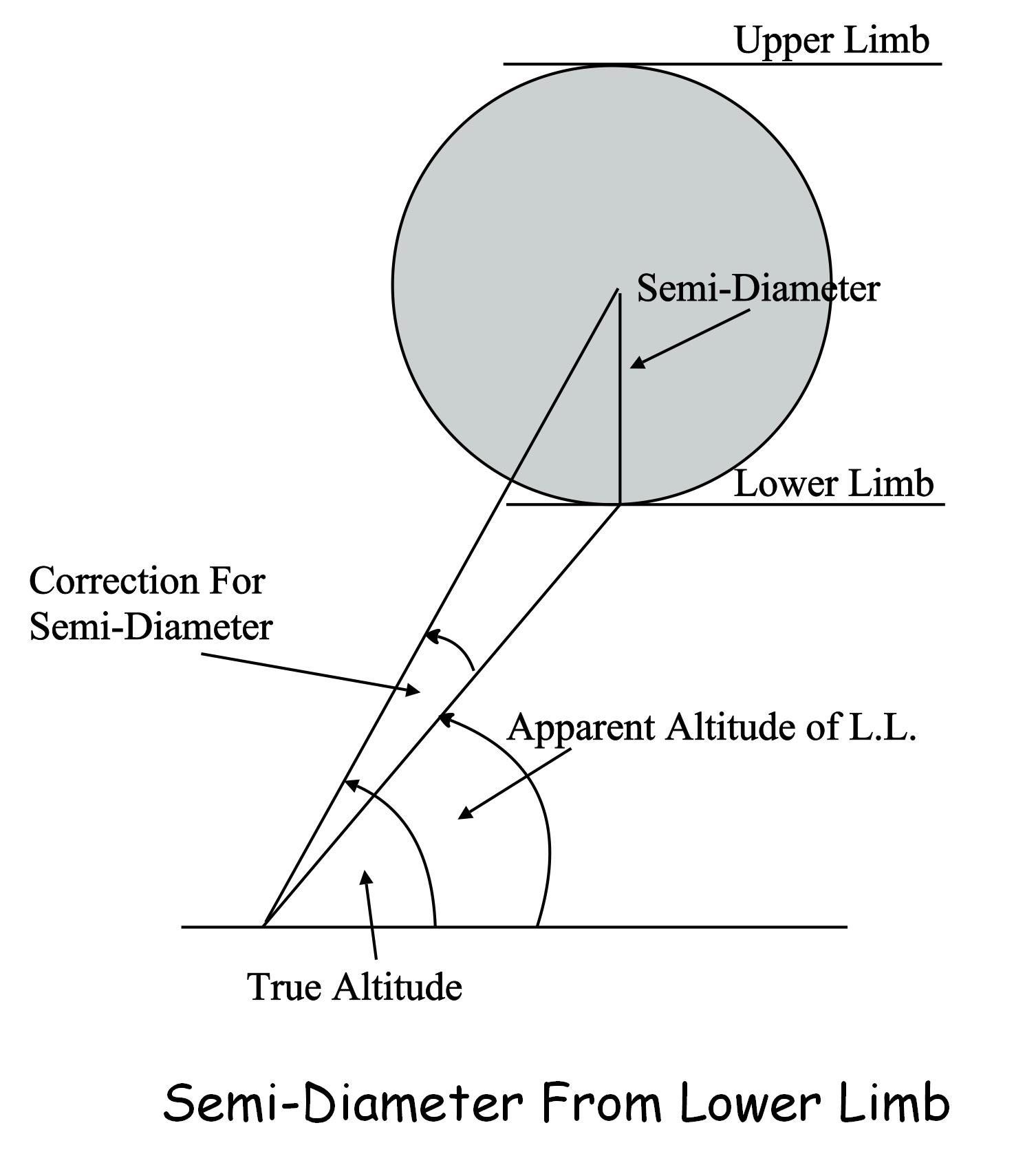 sun diagram elevation minn kota power drive v2 wiring measuring the altitude of moon astro navigation