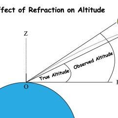 Sun Diagram Elevation Kubota B7800 Wiring Measuring The Altitude Of Moon Astro Navigation