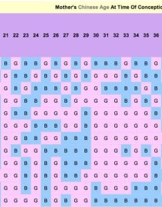 History of the chinese birth chart also and gender calendar astronlogia rh