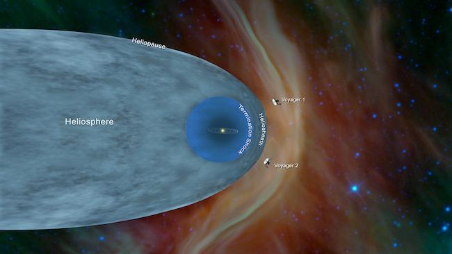Keberadaan Voyager 1 dan Voyager 2 di luar heliopause. Kredit: NASA