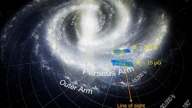 Pandangan 3 dimensi dari area medan magnetik yang dipelajari dan dipetakan. Kredit: Aris Tritsis, Plugin Space Nebula, Fabian Fuchs, dan Linus Fuchs