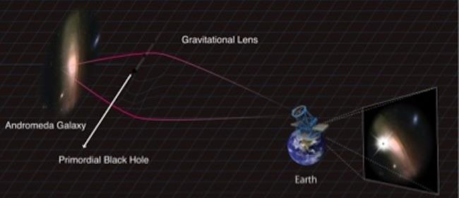 Lensa gravitasi mencari lubang hitam purba di antara Bumi dan Galaksi Andromeda. Kredit: Kavli IPMU