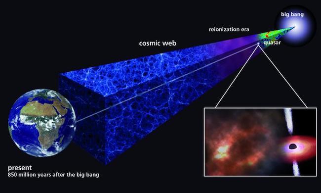 Awan gas kosmis kuno yang menjadi jejak elemen kimia dari bintang generasi awal. Kredit: Max Planck Society.