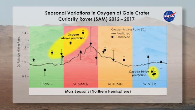 Variasi musiman konsentrasi Oksigen di udara Mars. Kredit: Melissa Trainer/Dan Gallagher/NASA Goddard
