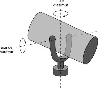 Schéma monture azimutale