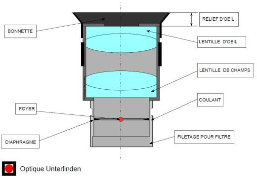 schema-oculaire-Plossl