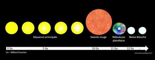 schéma cycle Soleil
