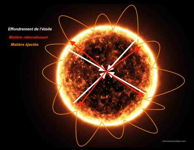 schéma d'une explosion en supernova