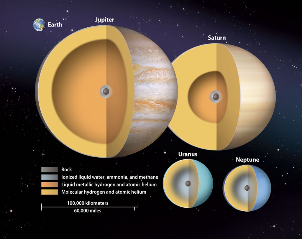 Why Do The Gas Giant Planets Have So Much Gravity When