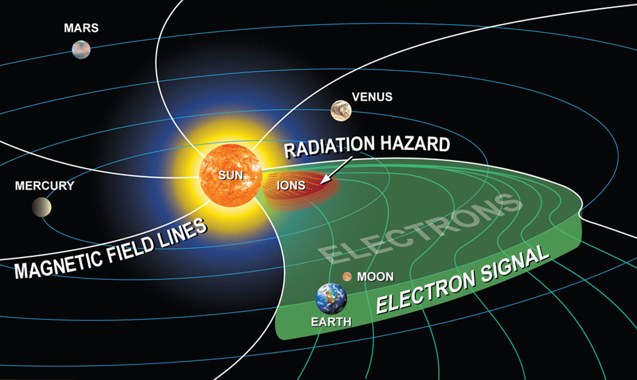 Real Time Space Radiation Forecasting In Place