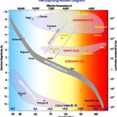 Hr Diagram Worksheet Middle School E46 M3 Headlight Wiring Hertzsprung Russell Cosmos