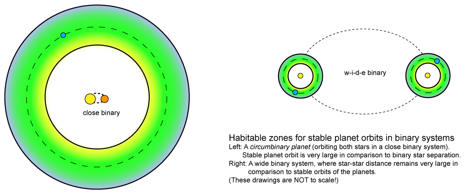 Habitable zones for binary star systems