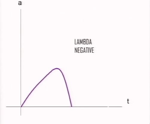 lambda-negative