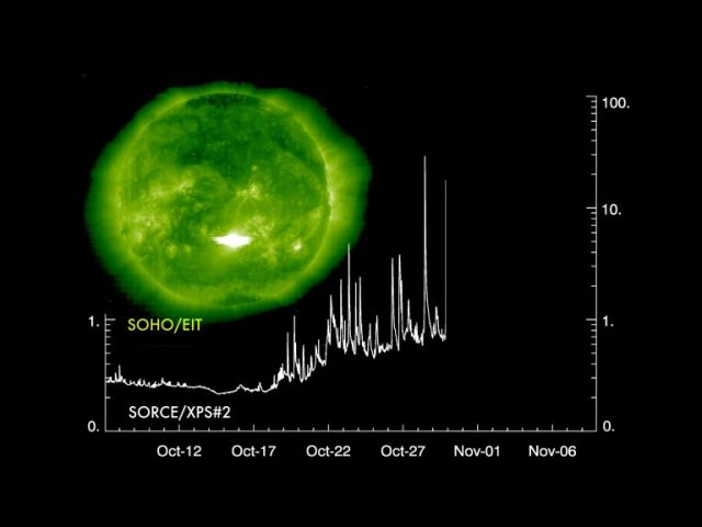 Solar Flare X11