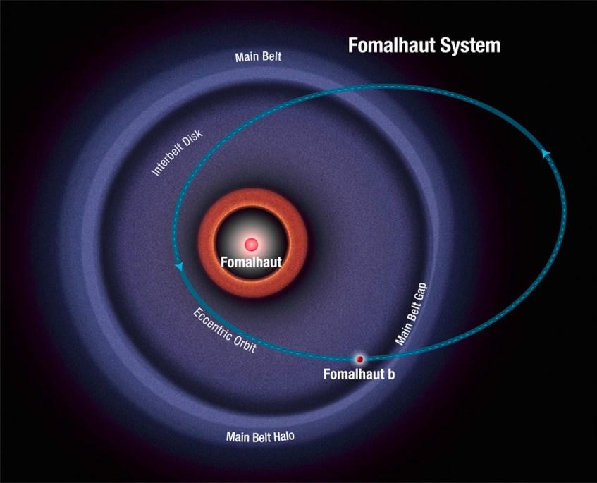 fomalhaut_diagramNASA, ESA, and A. Feild (STScI)