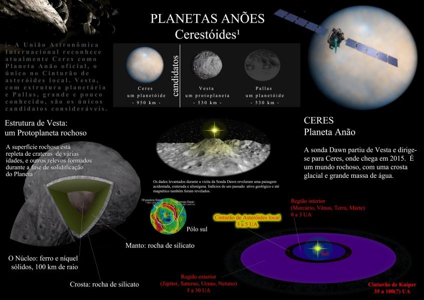 Ceres tem sido o único planeta anão reconhecido na região interior do Sistema Solar. Mas ainda transitam como candidatos a classe: os planetóides Vesta, já estudado pela sonda Dawn e confirmado como um objeto protoplanetário, e o ainda misterioso Pallas