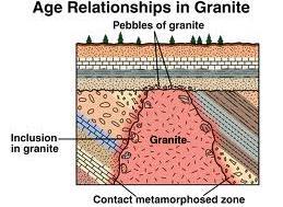 Rochas primárias (granito) penetram rochas secundárias (crédito: Plummer/McGeary/Carlson)
