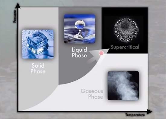 010125140124-agua-supercritica