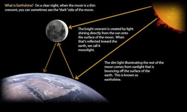The Shining Faces of Moshe & the Moon – AstroRav: Torah