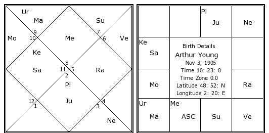 Arthur Young Birth Chart