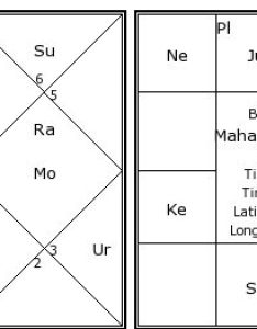 Mahatma gandhi   birth chart kundali also kundli horoscope by rh astrosage