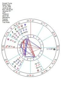 Astrology  Astroscribe