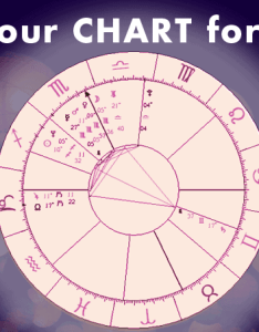 Free astrology birth chart create one instantly also astrostyle rh