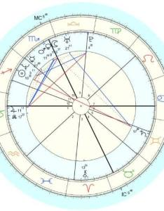 What is an astrology chart the birth explained also your natal rh astrostyle