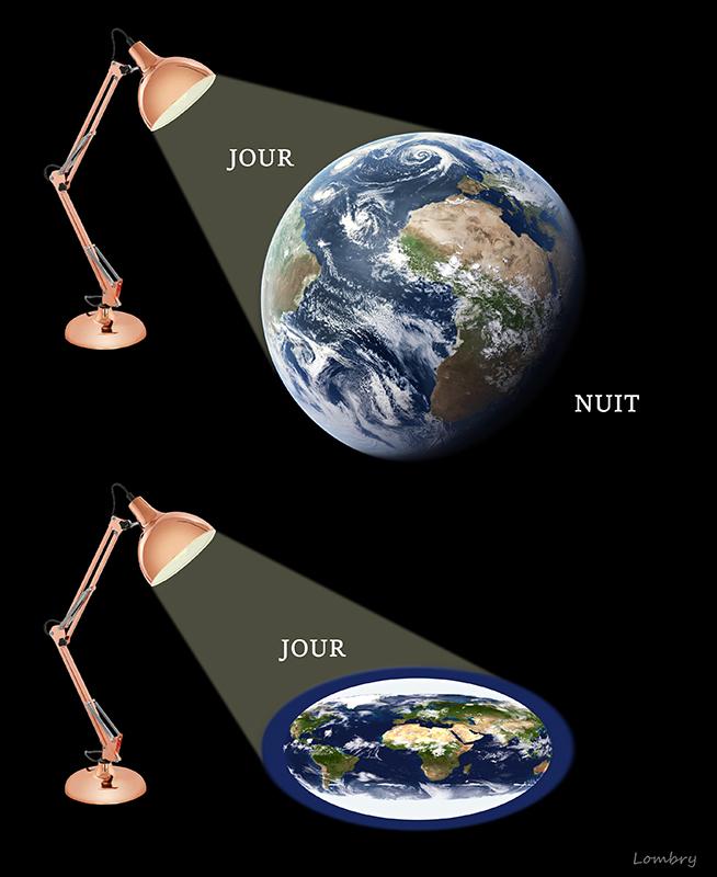 Pourquoi La Terre Est Plate : pourquoi, terre, plate, L'astronomie, Enseignée, Enfants