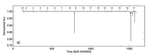 KIC 8462852'in yaydığı ışıktaki değişimleri gösteren şekil