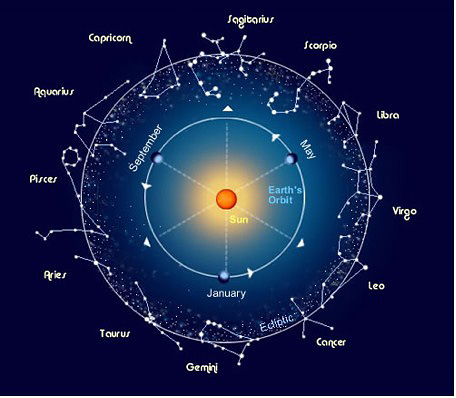 precessiecyclus