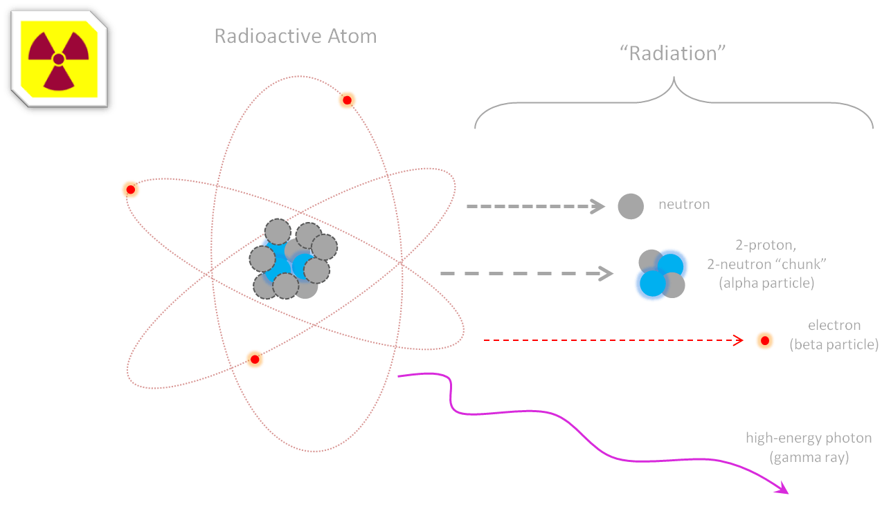 Diagram Of Protons Neutrons And Electrons