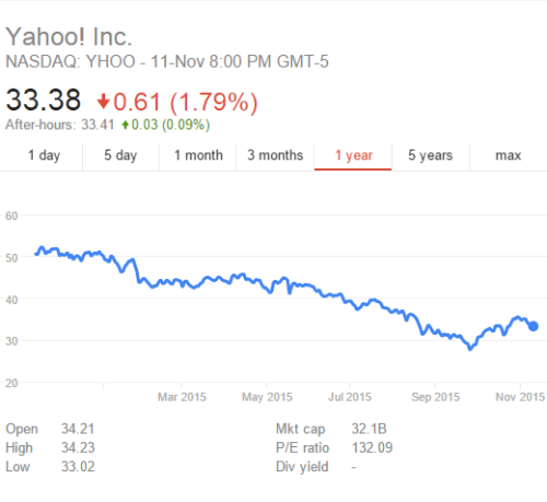 yahoo_grafph_stocks