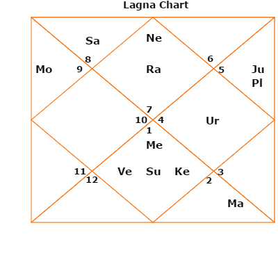 Eleventh House Lord Or Bhava Kundli Or Horoscope Placement Gains