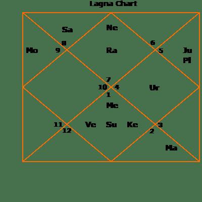 mukesh-lagna - Astrozing