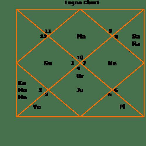sriravishankard1 sri sri ravi shankar ji kundali horoscope 2017 varga divisional charts spiritual legacy predictions ninth house