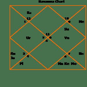 pranab-d9 navamsha Mercury strength horoscope kundli Pranab Mukherjee