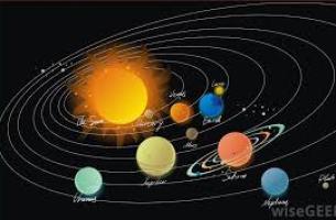 planets aspects drishti horoscope kundli