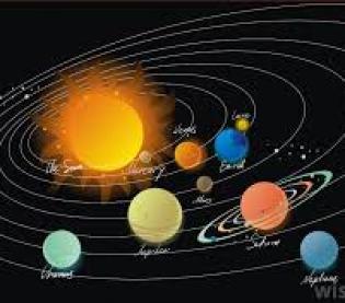 Yogas planetary combinations Horoscope Kundli astrology