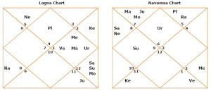 Sheila dikshit Delhi chief minister horoscope analysis navamsha lagan chart