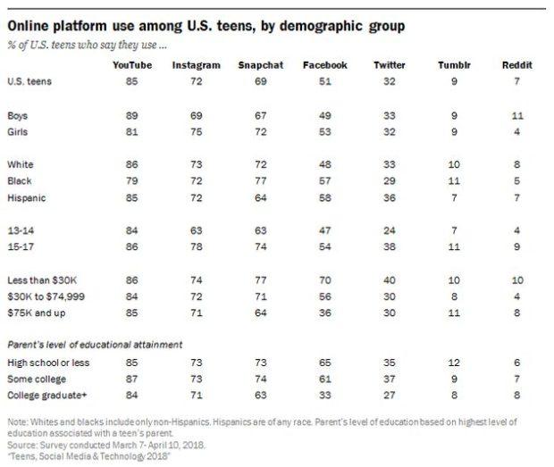 Utilisation des réseaux sociaux - Statistique