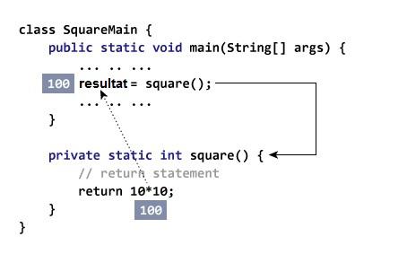 les fonctions dans Java