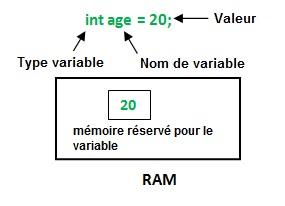 Les variables dans Java