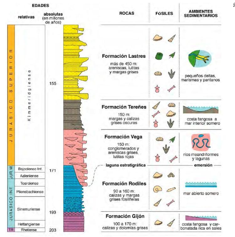 etapas del jurasico asturiano