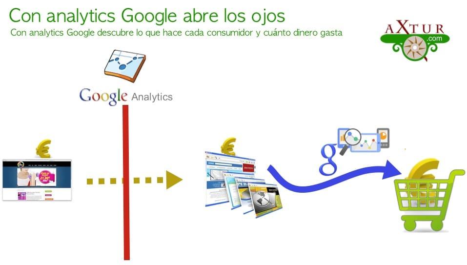 Analytics abre los ojos a Google